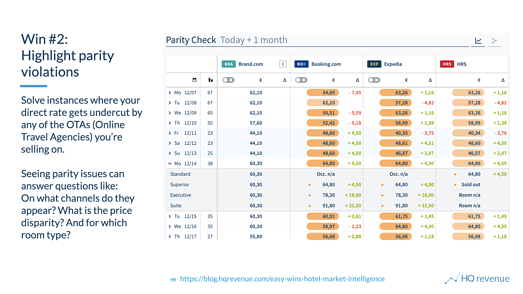 Hotel Market Intelligence Quick Win 2 highlights online channel parity violations