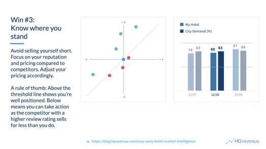 Hotel Market Intelligence Quick Win 3 shows you where you stand among the competition